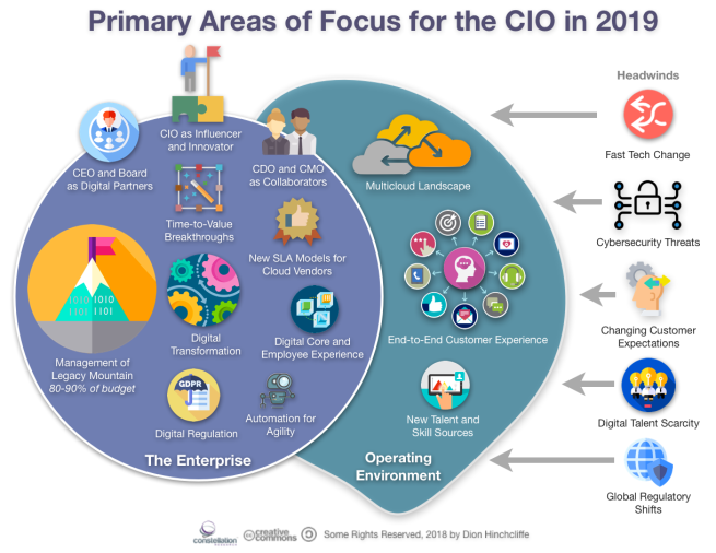 CIO_Predictions_Issues_Trends_Digital_Transformation_NewCSuite_2019.png