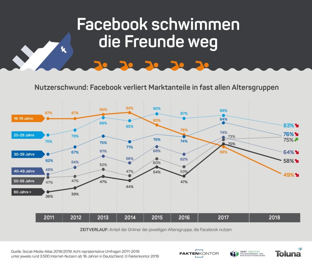 Infografik-Facebook-schwimmen-die-Freunde-weg-Nutzerwandel-Altersgruppen-2011-2018-Faktenkontor-Social-Media-Atlas-2018-2019
