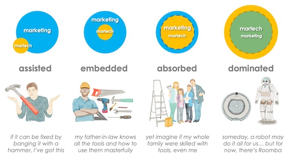 martech-is-marketing-analogy_600px