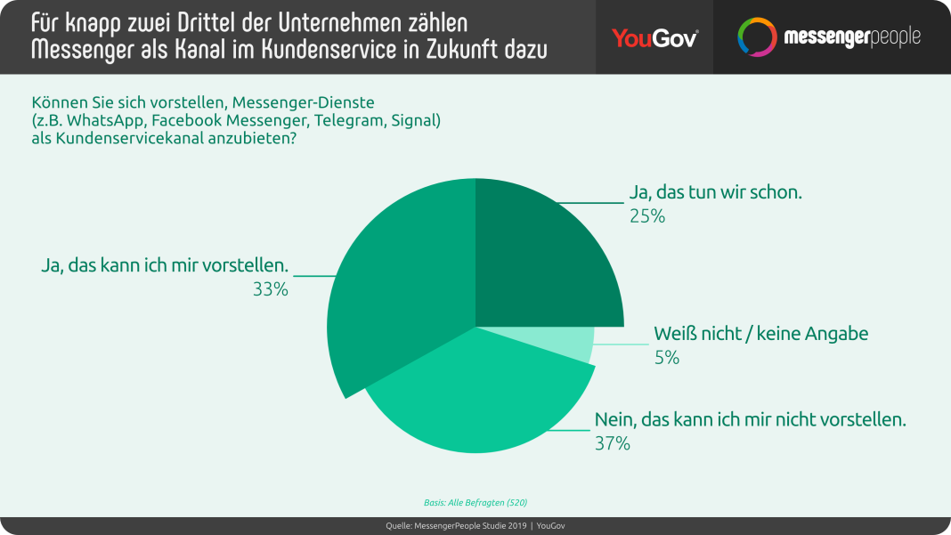Messengerpeople Studie 2019_B2B_Kundenservice der Zukunft_Kreis (c) MessengerPeople
