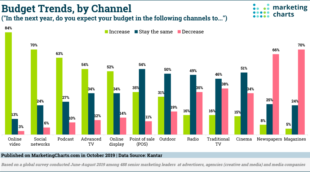 Kantar-Budget-Trends-by-Channel-Oct2019