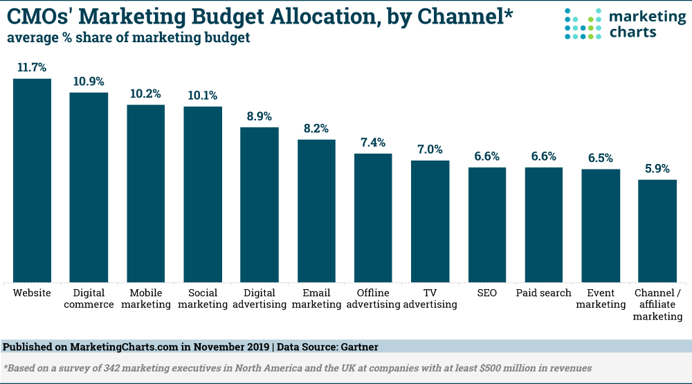 Gartner-Enterprise-Marketing-Budget-Share-by-Channel-Nov2019