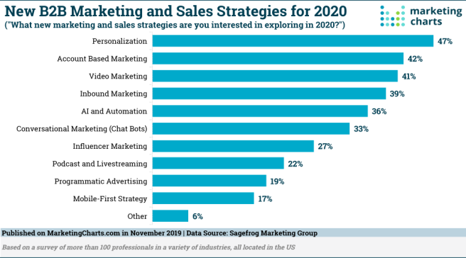 Sagefrog-B2B-Marketing-Sales-Strategies-for-2020-Nov2019