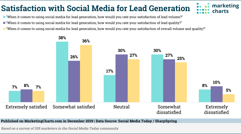 SocialMediaToday-Satisfaction-Social-Media-Lead-Gen-Dec2019
