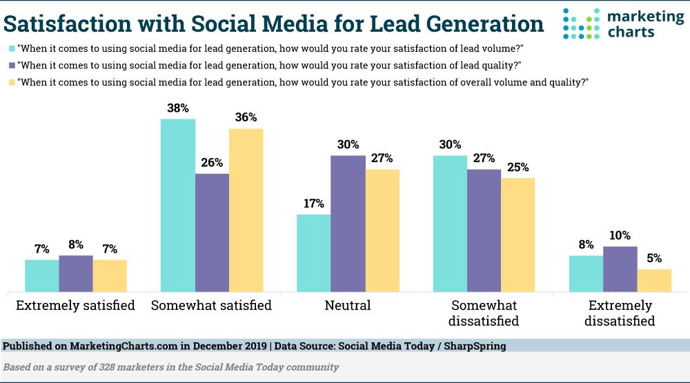 SocialMediaToday-Satisfaction-Social-Media-Lead-Gen-Dec2019