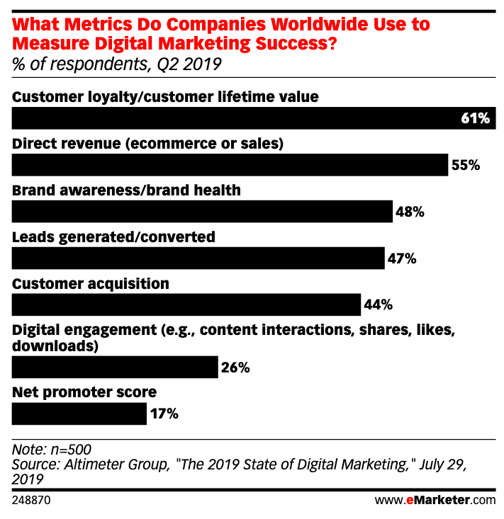 What_Metrics_Do_Companies_Worldwide_Use_to_Measure_Digital_Marketing_Success_____of_respondents__Q2_2019____eMarketer.png